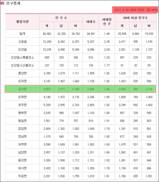 20170930_고흥군_금산면_인구통계.png