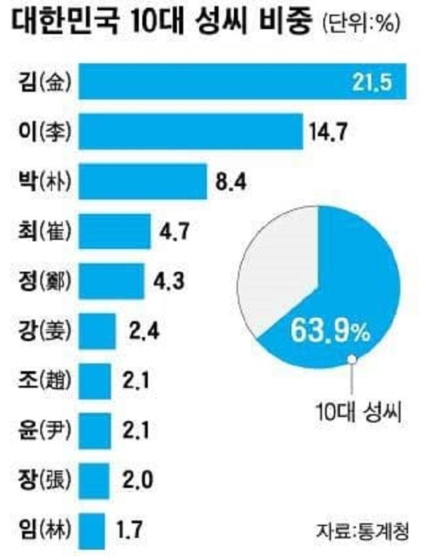 한국10대성씨.jpg